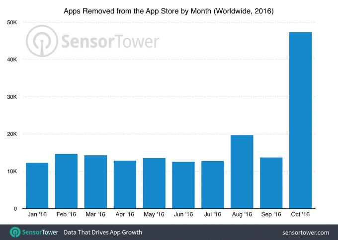 aplicaciones-eliminadas-app-store